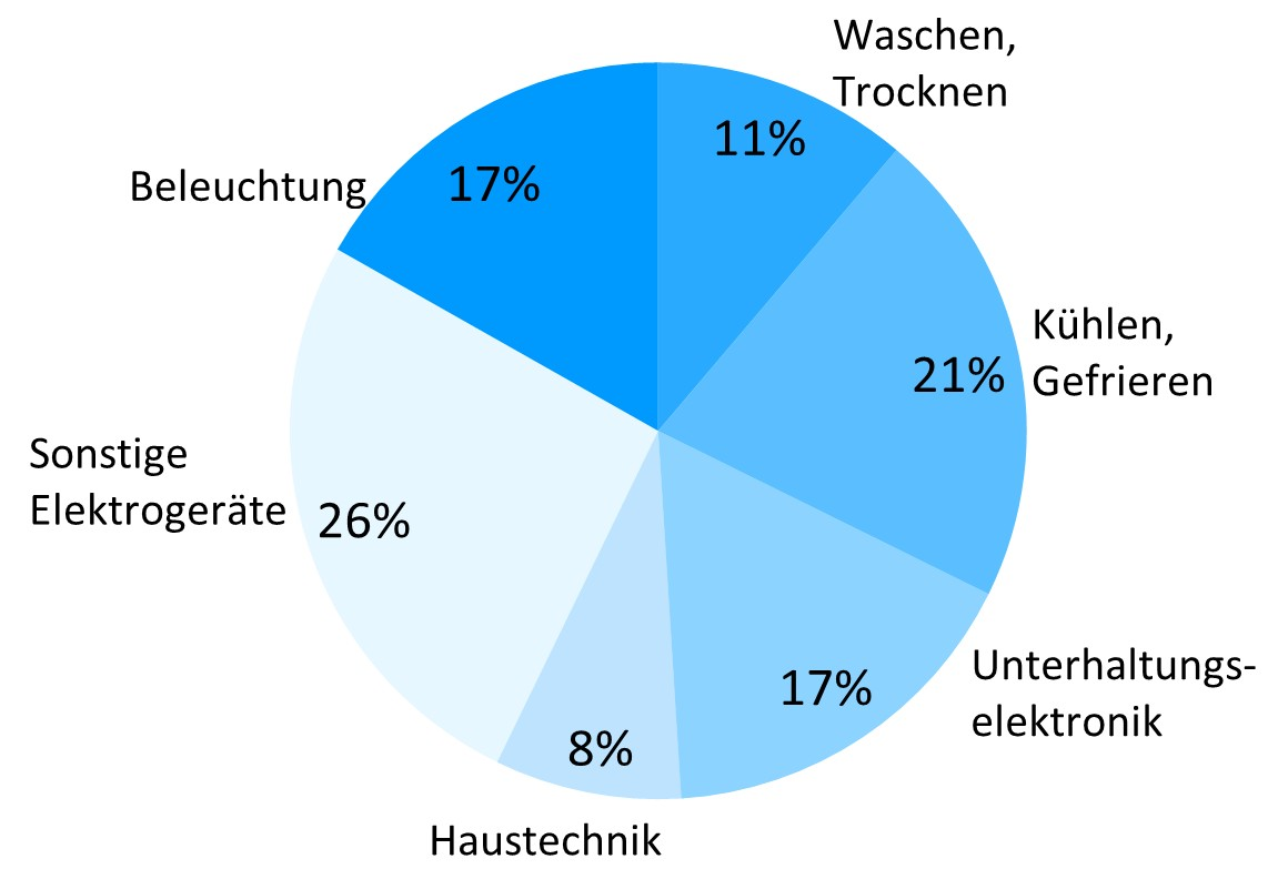 Ausgezeichnet Haushaltsstrom Bilder - Der Schaltplan - triangre.info